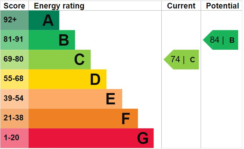 EPC Graph for Windsor Close, Rugeley